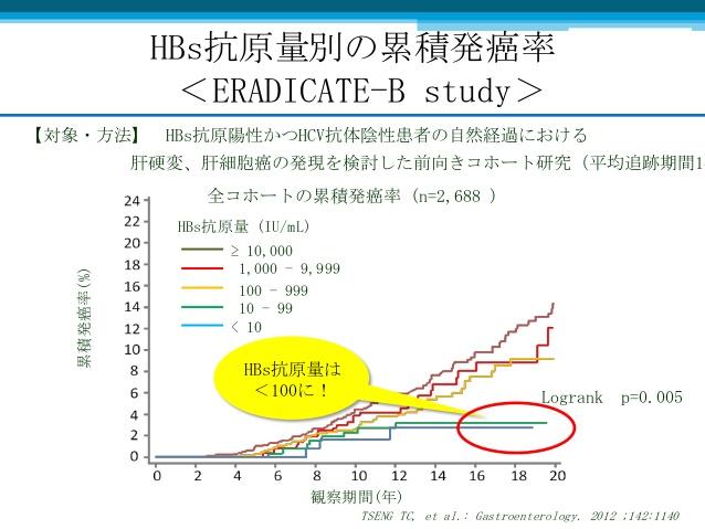 HBs抗原量