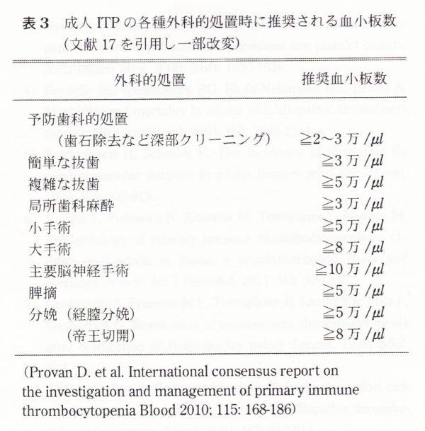 ITP外科的処置