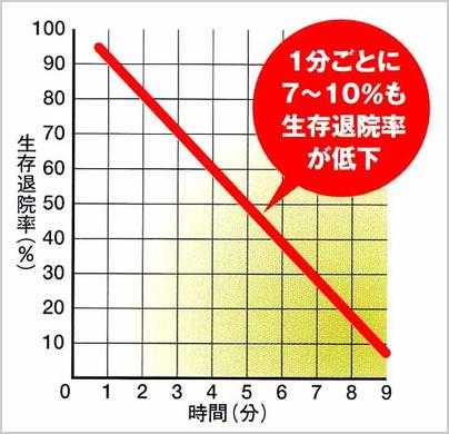 1分ごとに10%