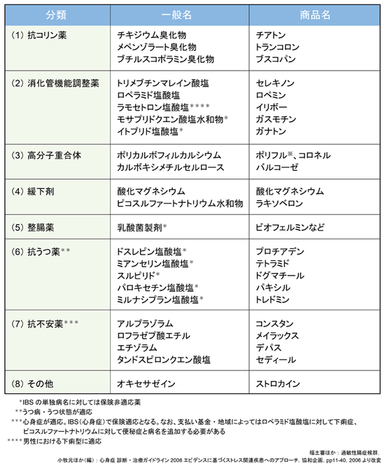 過敏性腸症候群の治療_表1_700
