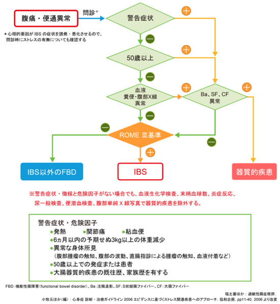 過敏性腸症候群の診断_図1_700