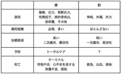 アンケート調査(在宅診療2)