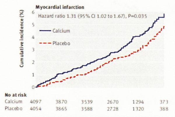 カルシウム 心筋梗塞