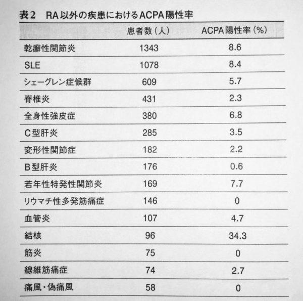 CCP抗体